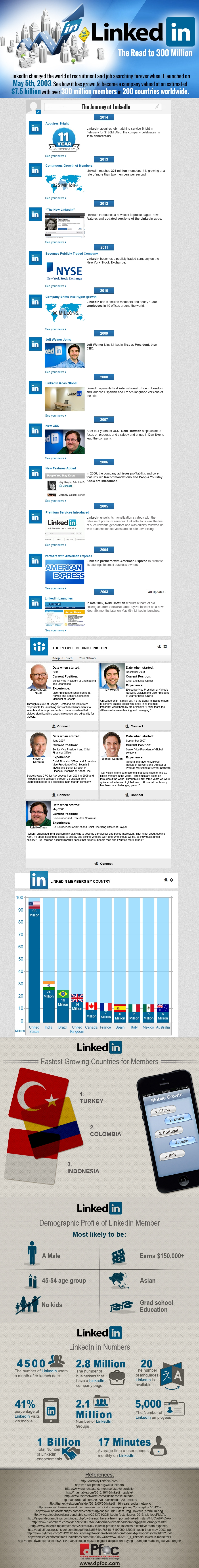 The Top 10 LinkedIn Facts
