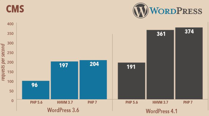 wp-php7-performance (1)