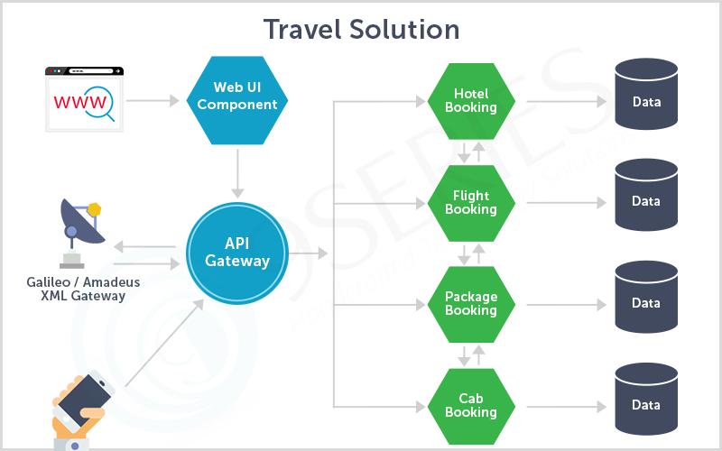 Brief-Outline-on-Microservice-Design-&-Architecture