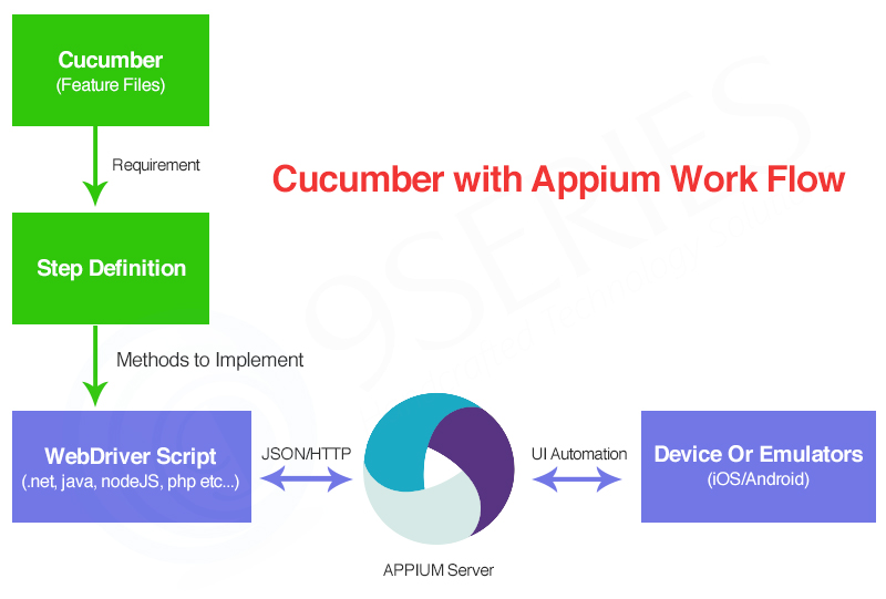 Cucumber with appium work flow