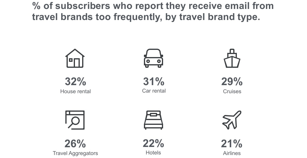 7 Best Newsletter Practices for Travel Industry  9series solutions
