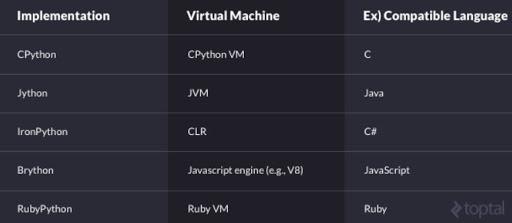 Python Comparison