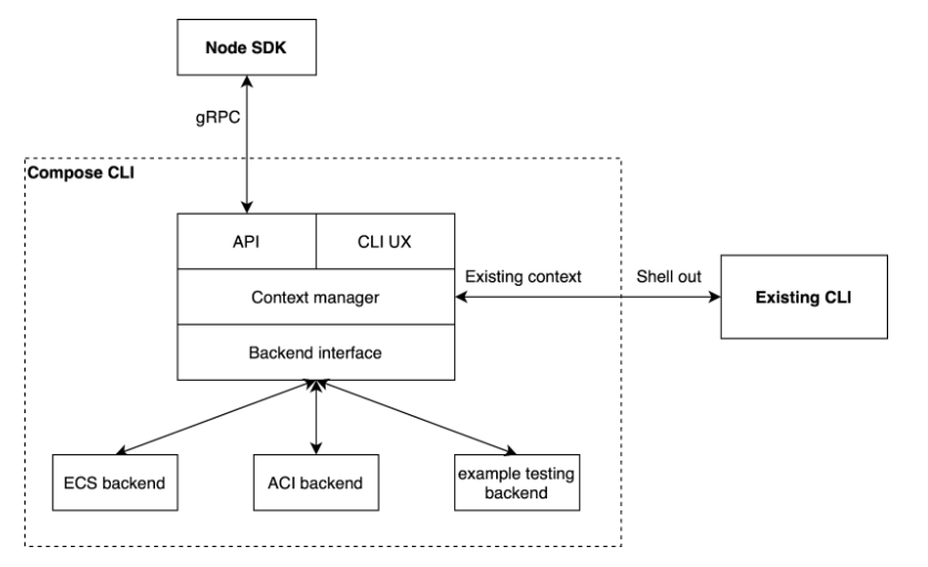 open source cloud compose